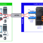 Cradle Software As A Service