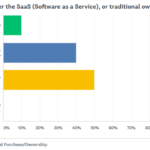 Results of the SaaS verses traditional ownership poll