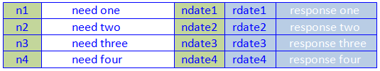 Response to need with datestamp
