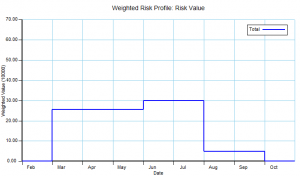 Weighted Risk Profile example