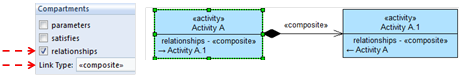 Displaying composite relationship information