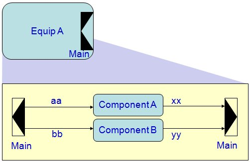 Example ports diagram