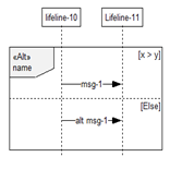 Combined alternative fragments in Sequence Diagrams