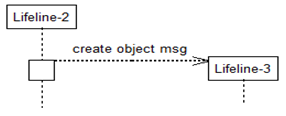 Create Object Message in Sequence Diagrams