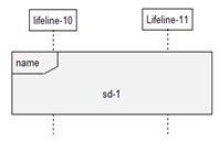 Interaction Use in Sequence Diagrams
