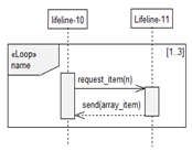 Loop Combined Fragments in Sequence Diagrams