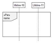Parallel Combined Fragments in Sequence Diagrams
