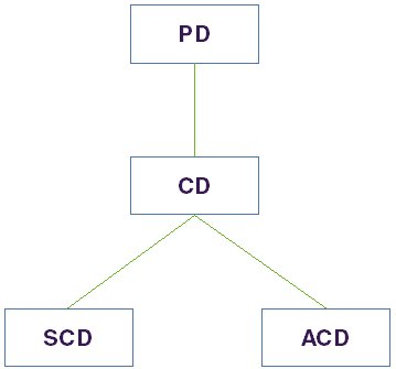 Diagram showing the connectivity of a Class Diagram