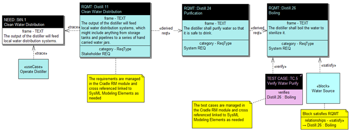 Example Requirements Diagram