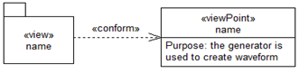 Views in Package Diagrams
