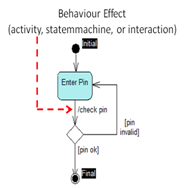 Behaviour Effects in STMs