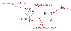 Choice Pseudo States in STMs