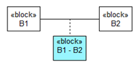 Association Blocks in bdds