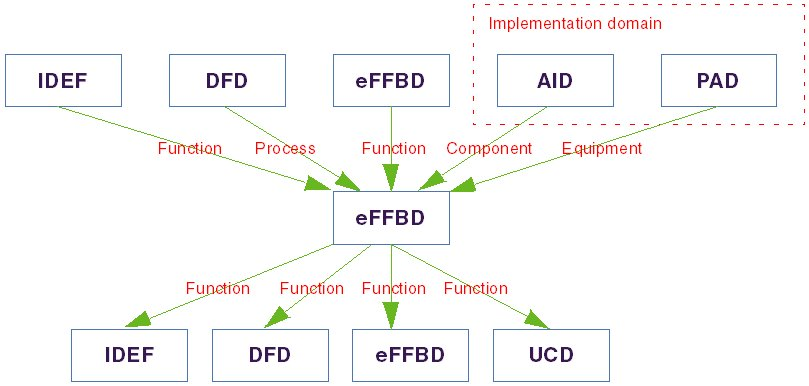 Diagram showing the hierarchical connectivity of FFBDs
