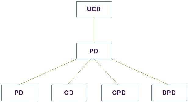 Diagram showing the hierarchical connectivity of a Package Diagram