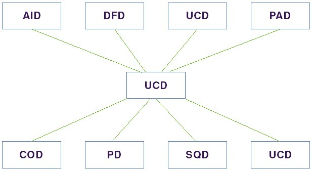diagram showing the connectivity of a Use Case Diagram