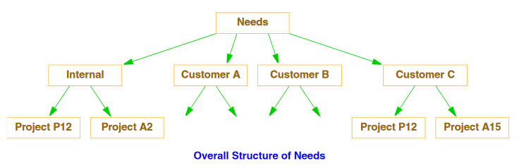 Overall Structure of Needs