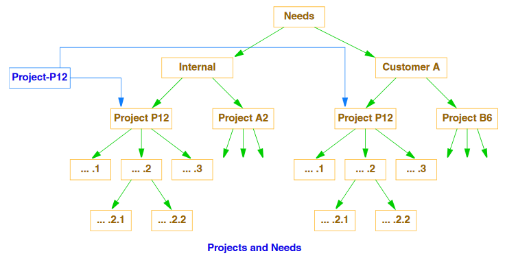 Projects and Needs