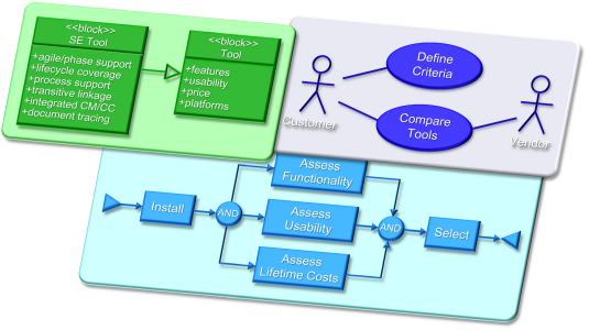 Model Based Systems Engineering diagram