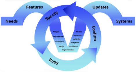 agile development cradle fully supports agile processes