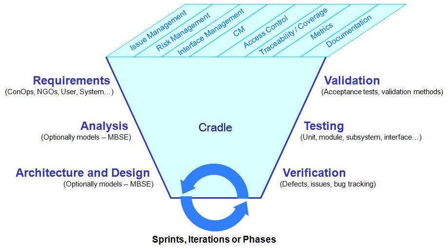 Cradle Overview