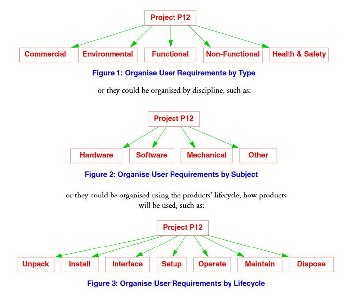Organise user requirements