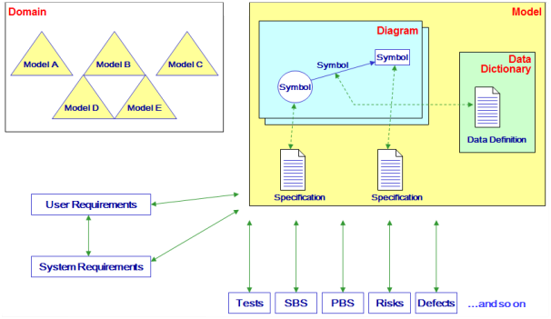 Multiple Models and Domains