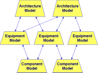 Models and Model Reuse